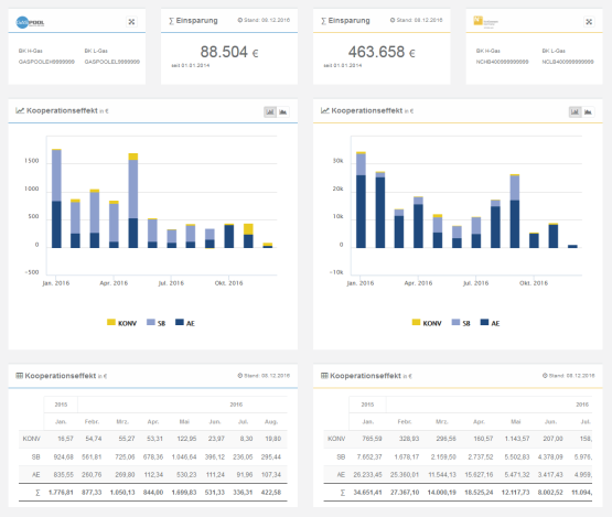 /home/fileadmin/user_upload/responsive/bikpool_dashboard_01_m2ouzn_c_scale_w_555.png